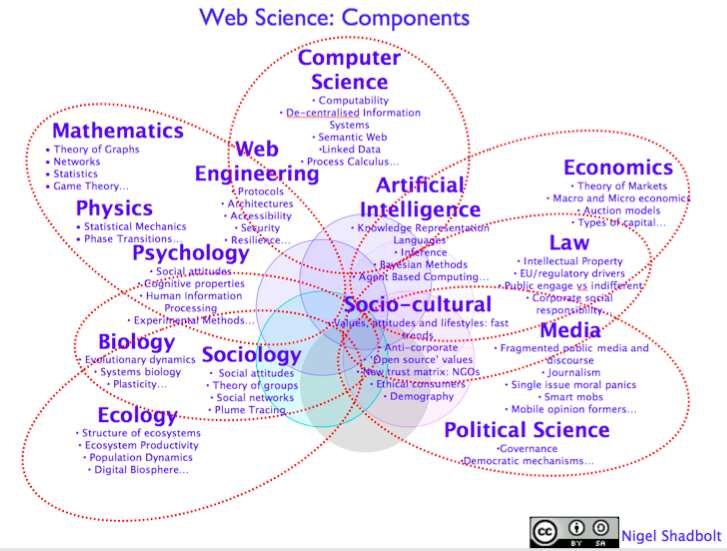 WebScienceShadbolt