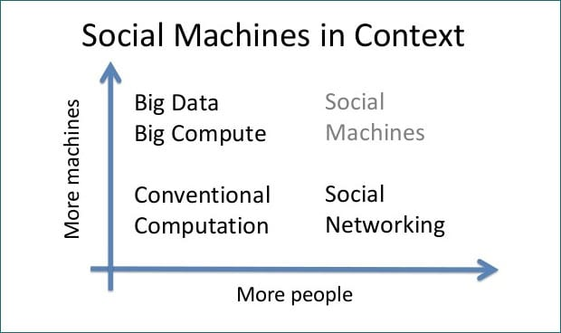 social_machines_blog